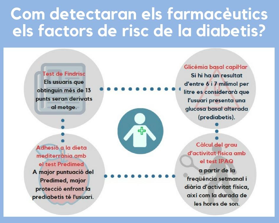 Com es detectarà el risc de patir diabetis- (1)