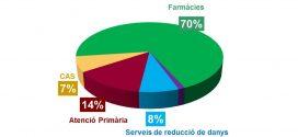 Programa d'intercanvi de xeringues a les farmàcies comunitàries: Es presenta el Pla funcional