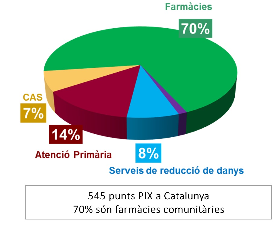 Dels 545 punts d'intercanvi de xeringues, el 70% són farmàcies comunitàries. Imatge: Departament de Salut de la Generalitat de Catalunya