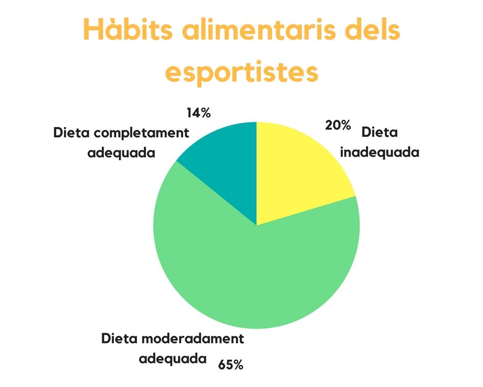 Gràfic sobre els hàbits alimentaris dels esportistes, segons els resultats de l'enquesta Plenufar VI.