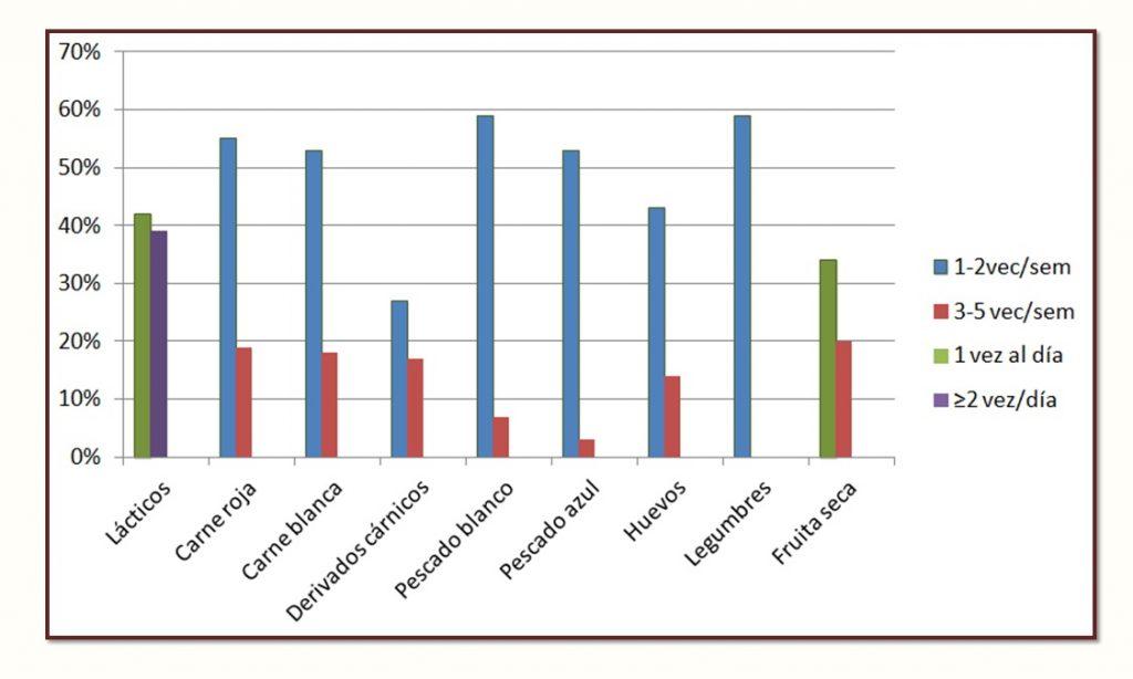 Gràfic del qüestionari complementari al de Plenufar VI sobre la ingesta d'aliments rics en proteïnes per avaluar el compliment de les quantitats recomanades.