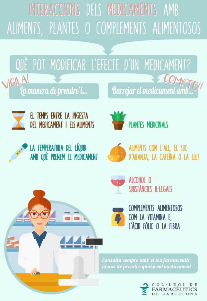 Infografia sobre les interaccions dels medicaments amb aliments, plantes o complements alimentosos.