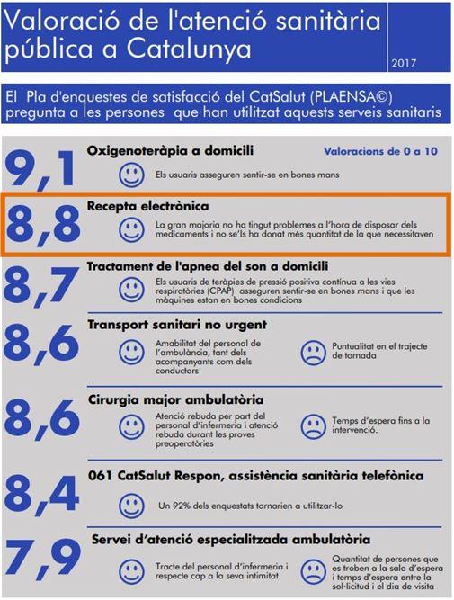 Valoració de l'atenció sanitària pública a Catalunya. Font: Departament de Salut.