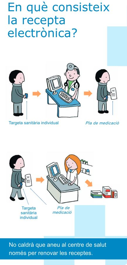 Funcionament de la recepta electrònica. Font: Servei Català de la Salut.