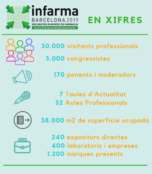 Algunes de les xifres previstes per la 31a edició d'Infarma.