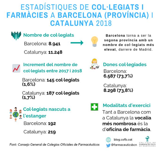 Estadístiques de Col·legiats i Farmàcies Comunitàries